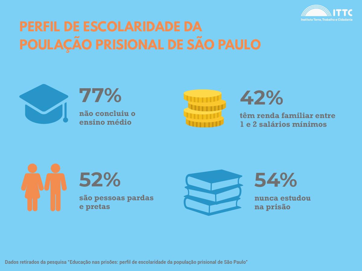 Dados sobre a escolaridade da população prisional de São Paulo. 77% das pessoas não concluíram o ensino médio, 42% têm renda familiar entre 1 e 2 salários mínimos, 52% são pessoas pardas e pretas e 54% nunca estudou na prisão. Infográfico: ITTC